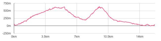 上記ルートの距離×標高図です(幕山はYAMAPアプリ真鶴半島の地図で確認することができます)