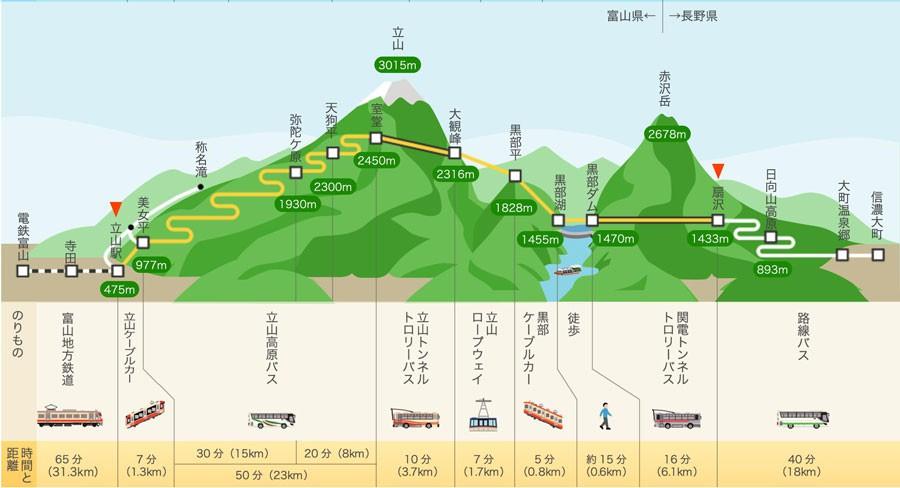 *参照:http://www.alpen-route.com/model_course/recd_ogizawa/course01.html