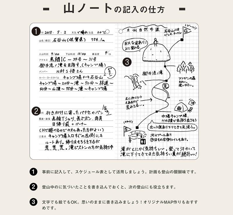 「山ノート」の記入例