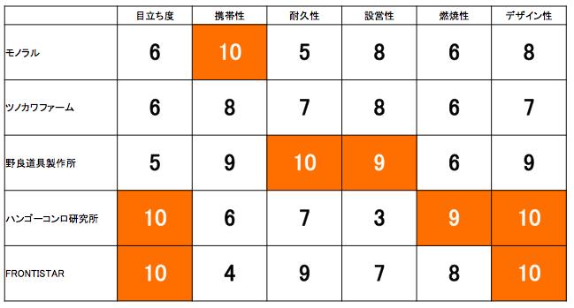 二人の☆合計(10点満点)